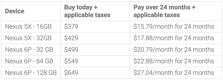 Nexus 6P payment plan